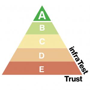 Das infraTest Trust Siegel ist ein Score für die Baustoffprüfbranche, welches dem Einkauf auf einen Blick den Nachhaltigkeitsindex des jeweiligen Produktes aufzeigt. Das Siegel besteht aus folgenden Kriterien: Langlebigkeit, Energieeffizienz, CO2 Ausstoß, Kleinserienrate, Recyclingquote, Regionalität.